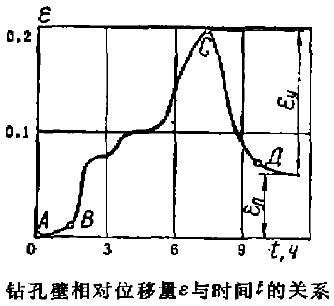 钻孔壁相对位移量s与时间t的关系