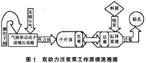 图1 双动力注浆泵工作原理流程图